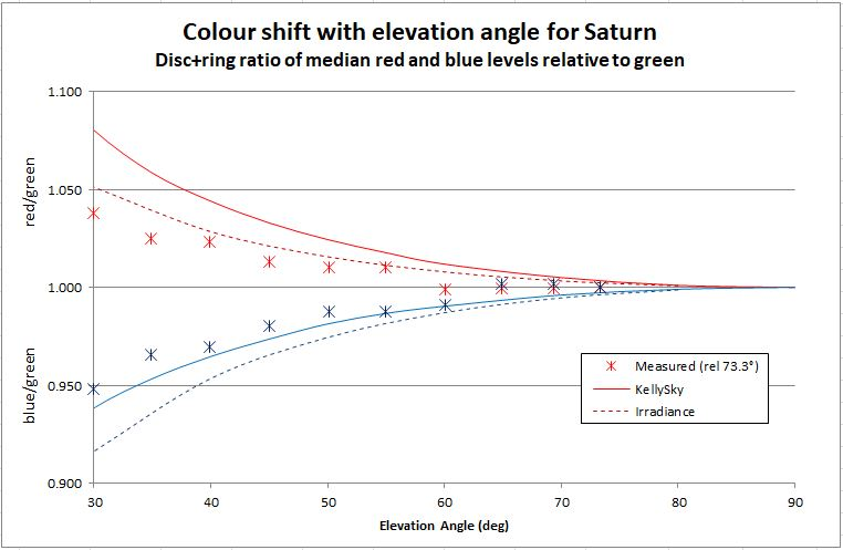 Colour shift for Saturn graph.JPG