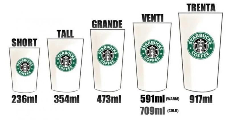 Starbucks Cup Sizes.jpg