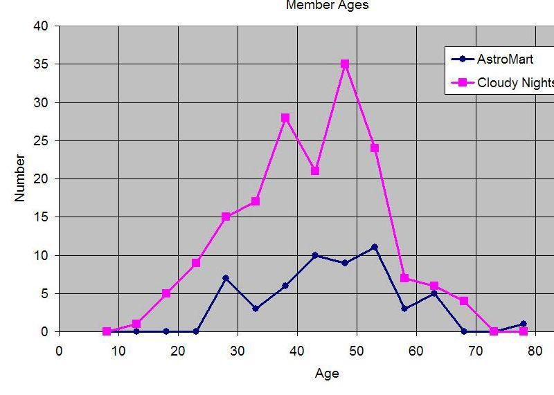 1921807-Average age of astronomers CN.jpg