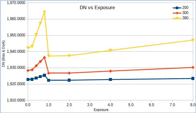 DNvsEXP+Gain.png