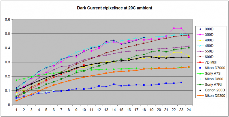 DarkCurrentGraphs5.png