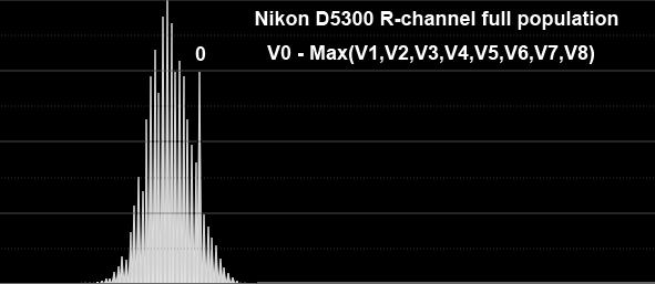 NikonD5300_Rchannel_fullpop.png