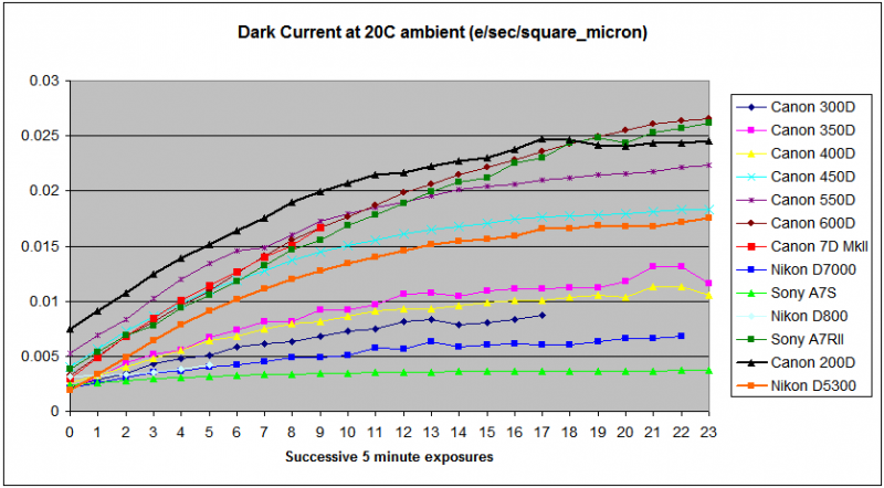 DarkCurrentGraphs5_v2.png
