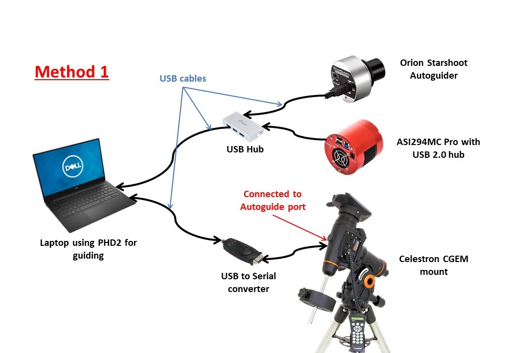 Optimal Cable Wiring For Autoguiding - Mounts