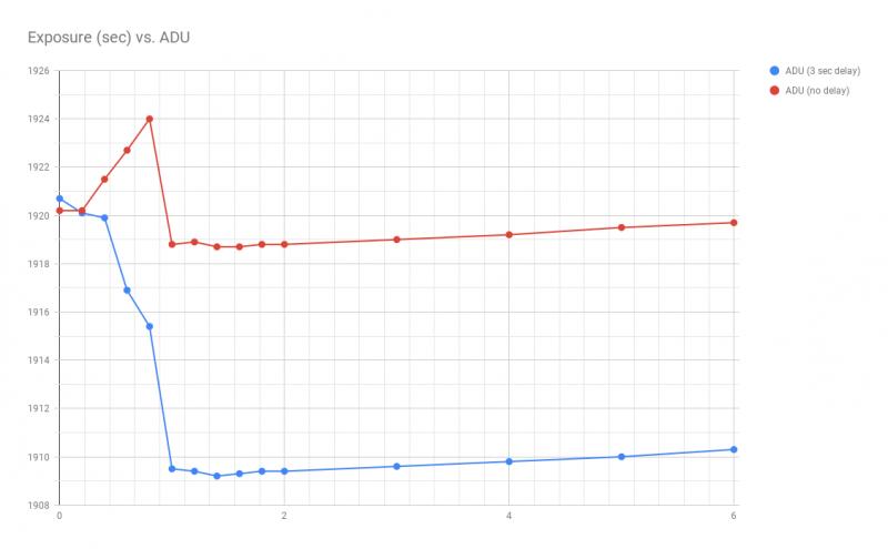 Exposure (sec) vs. ADU.png