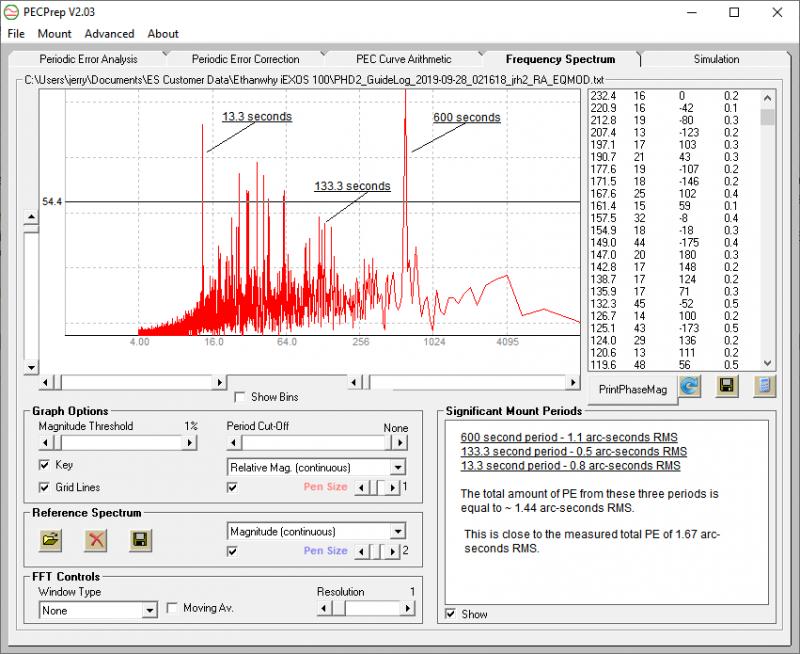 EXOS2_iEXOS100_PE_PeriodicityPlot1.png