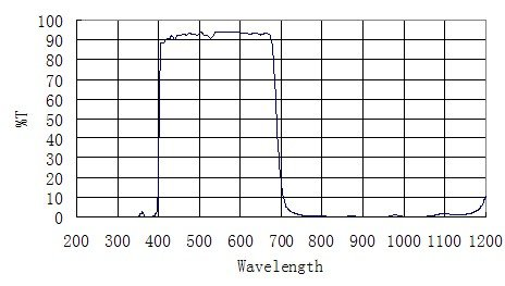 ZWO UV:IR-Window-graph1.jpg