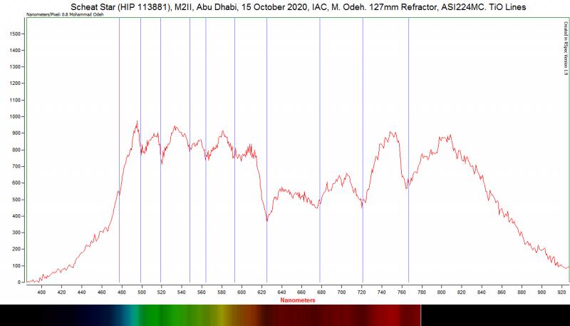 7_Scheat_M_Res_Curve_Lines.png