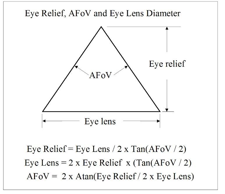Eye lens AFOV eye relief.jpg