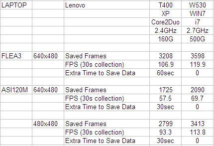Lenovo W530 vs T400 Flea3 / ASI120M FPS Comparison - Solar System ...