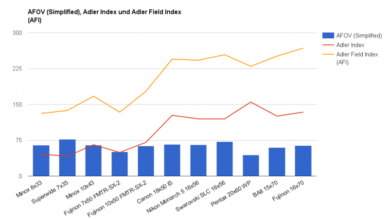 Adler Field Index comparison chart 2.png
