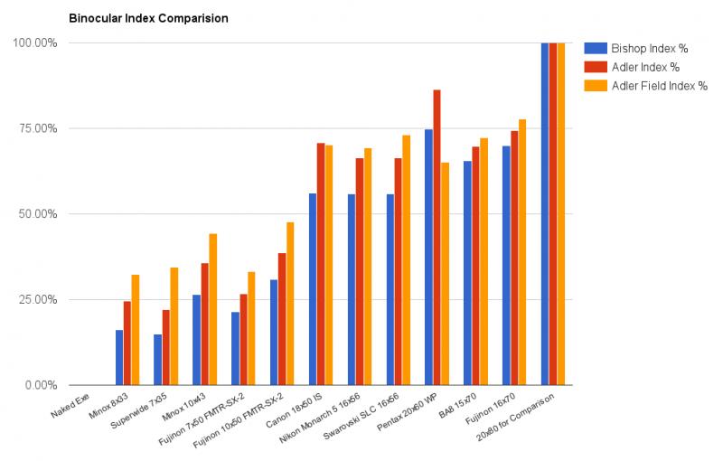 Adler Field Index comparison chart.png