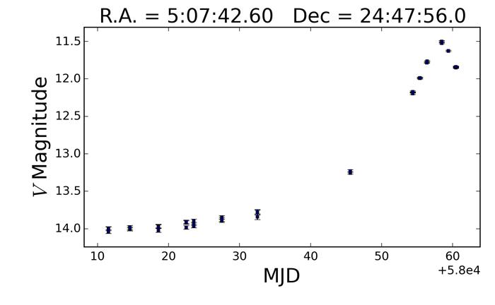 TCP J05074264+2447555 light curve 23 Nov ASAS-SN 60 days.jpg