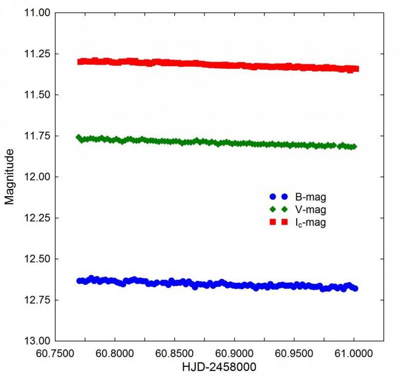GSC 1849-1566_BVIc-mag vs HJD_v1.jpg