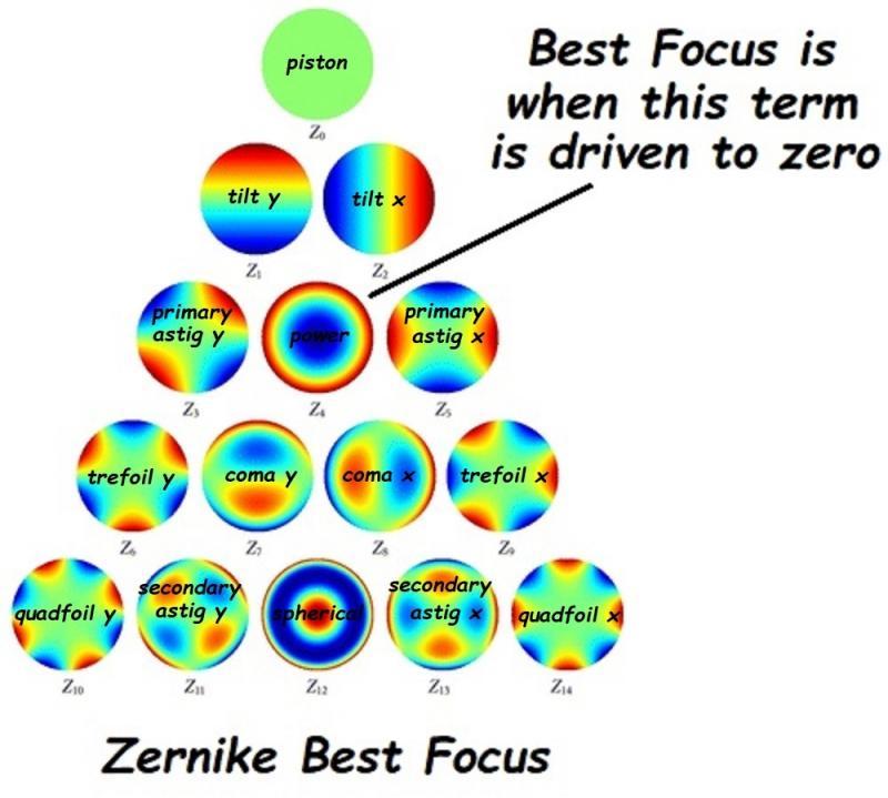 66 200 Zernike Best Focus.jpg