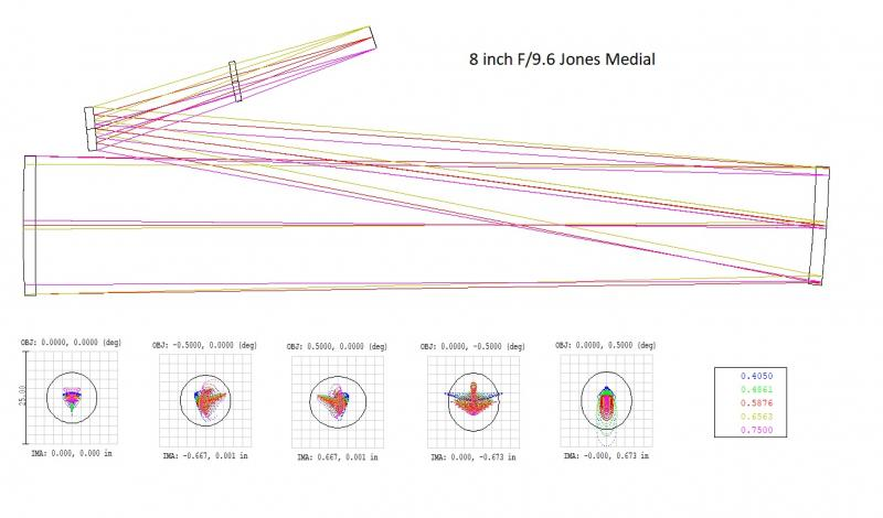 8 inch Jones-Medial F9-6 layout.jpg