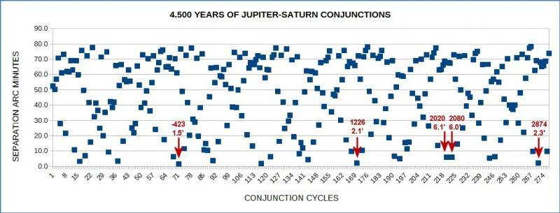 Jup--Sat sep cycles-web.jpg