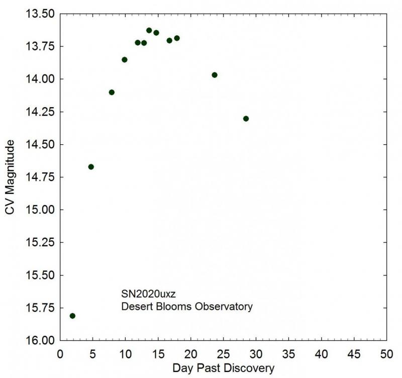 SN2020uxz_Light Curve_v2.jpg