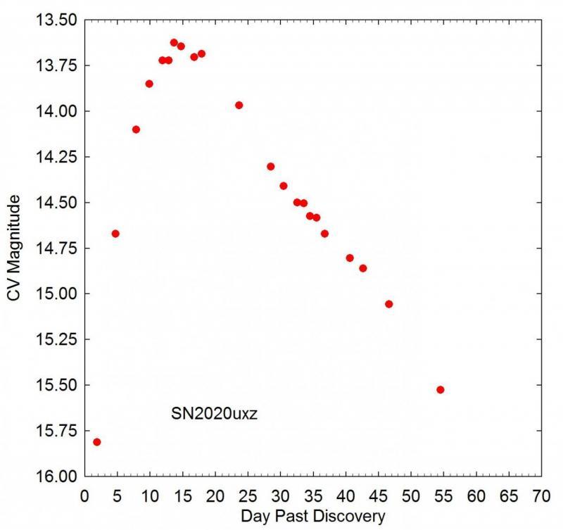 SN2020uxz_Light Curve_v4.jpg