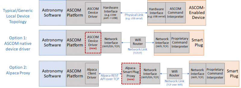 ascom_topology_for_network_switch.png