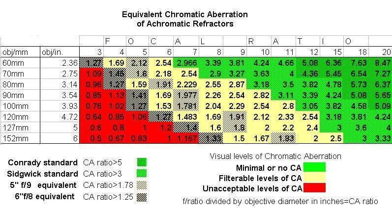 Chromatic aberration in achromatic refractors - Beginners Forum (No