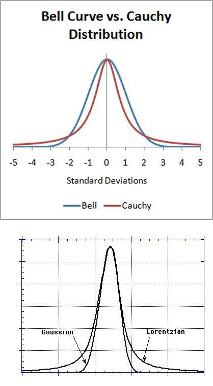 5596152-Gaussian v Lorentzian.jpg