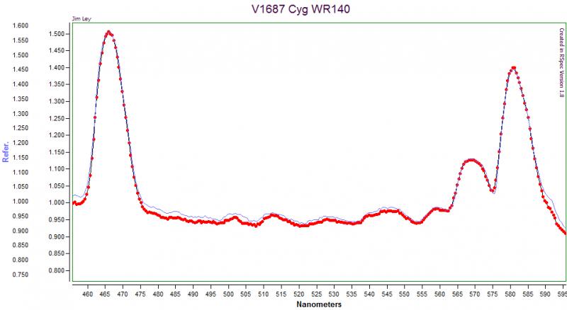 V1687 Cyg WR1401.png