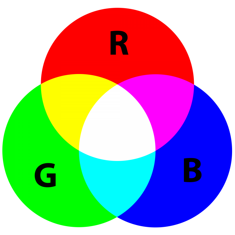 AdditiveColor.svg.png