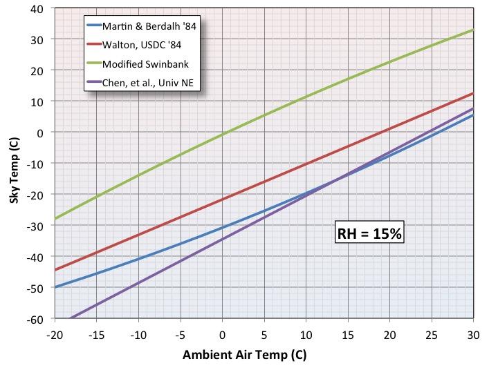 Night Sky Temperature Comparison RH 15pcnt.jpg