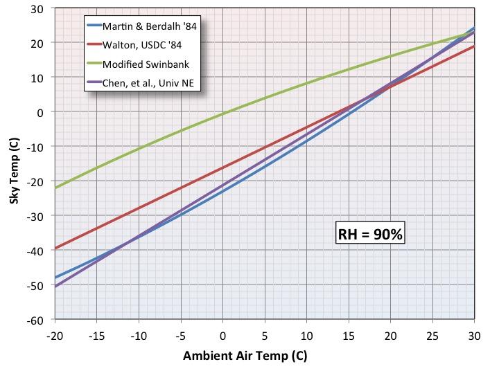 Night Sky Temperature Comparison RH 90pcnt.jpg