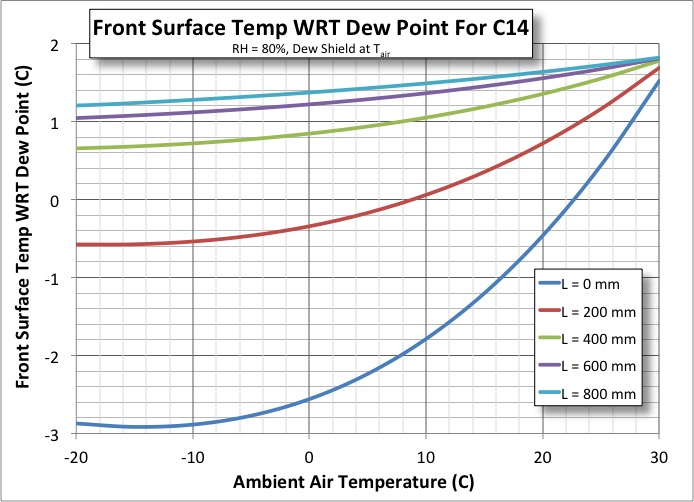 Effect on DS Length on temp wrt DP.jpg