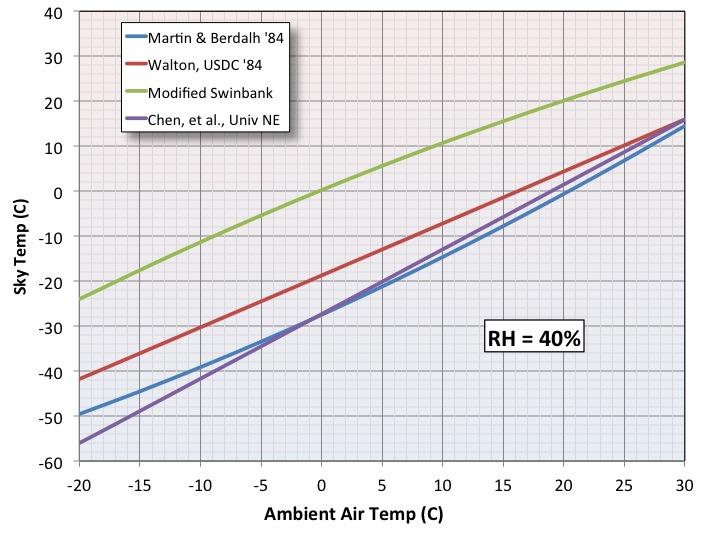 Night Sky Temperature Comparison RH 40pcnt.jpg