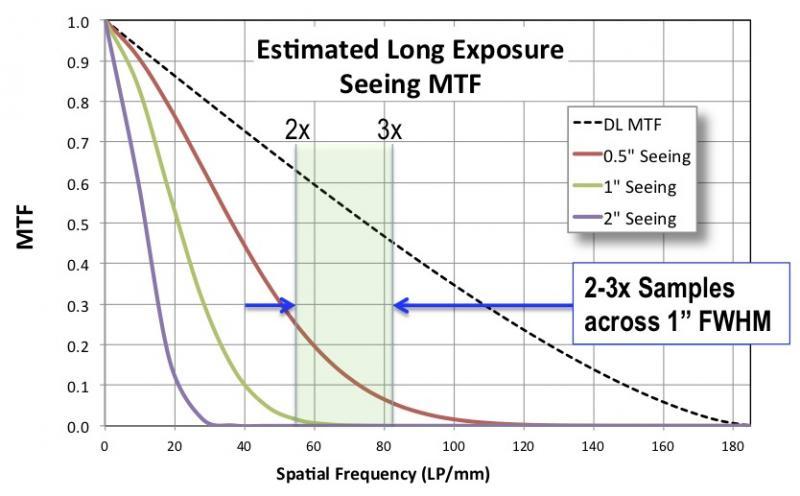 Seeing MTF Curve.jpg