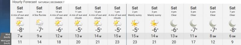 Hourly Forecast 2.jpg