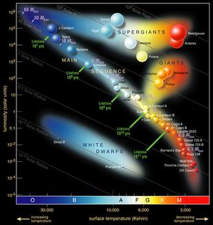 310px-Hertzsprung-Russel_StarData.png