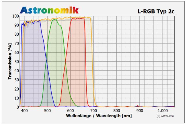 astronomik-lrgb-typ2c_trans.png