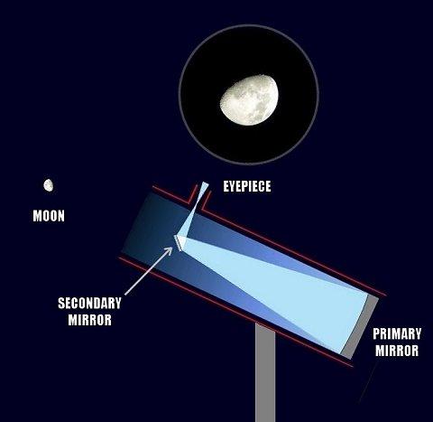 Newtonian light-path2ca.jpg