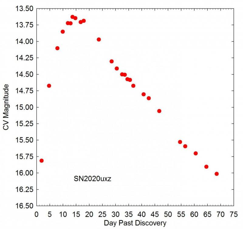 SN2020uxz_Light Curve_v7.jpg